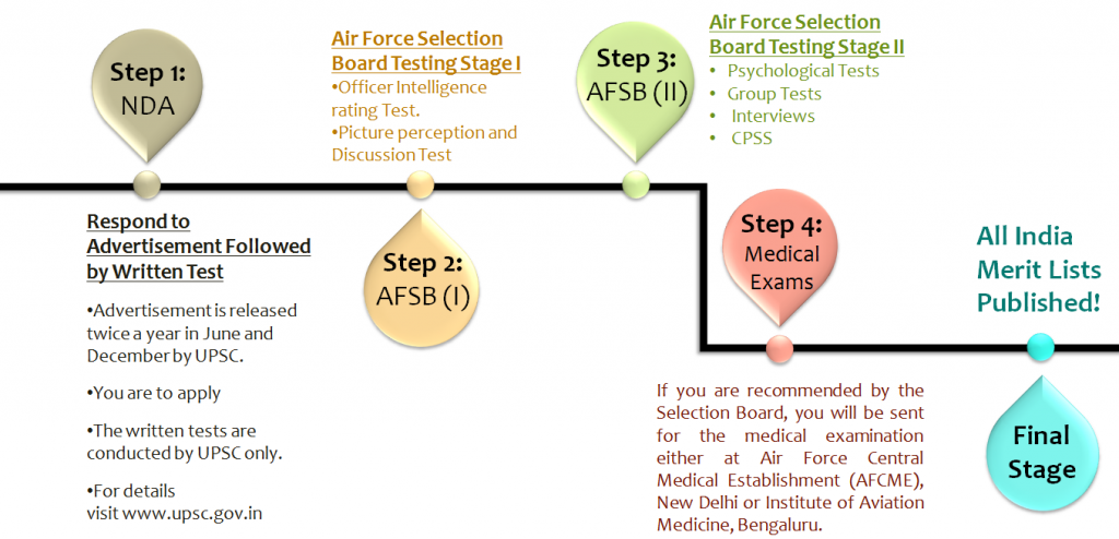 (Figure)How to Join Indian Air Force after 12th: Selection Process for Officers