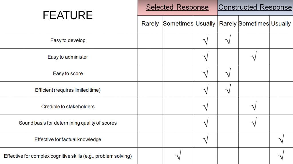 (Table)Selected Response vs. Constructed Response