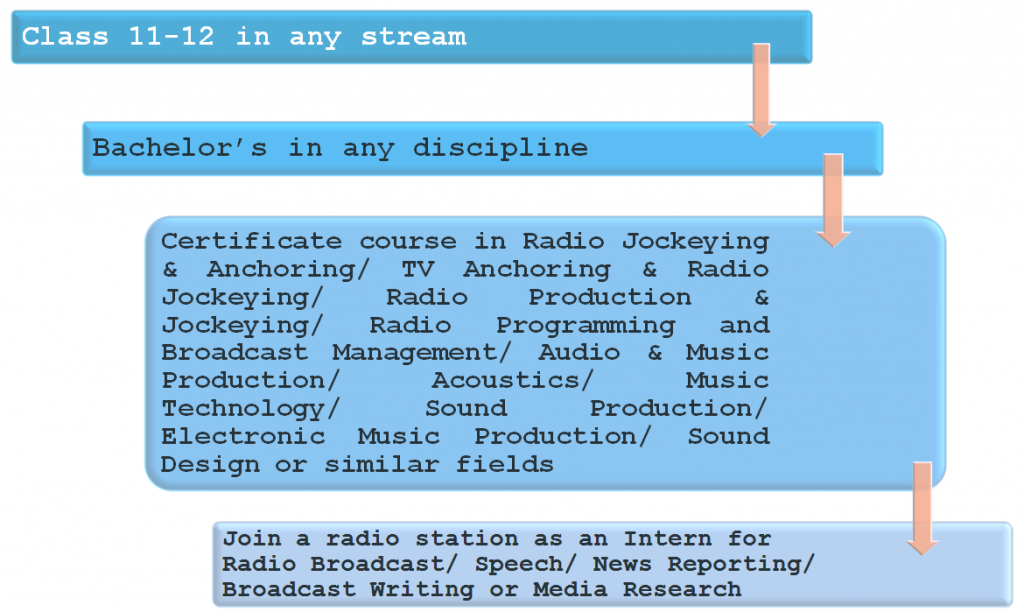 Become a Radio Jockey: Pathway 1