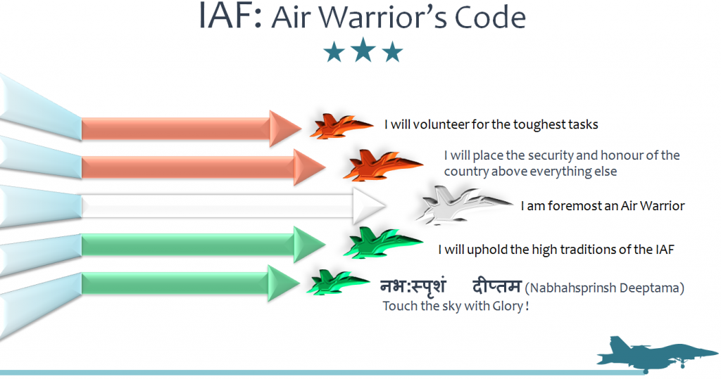 (Figure) Join Indian Air Force after 12th: Air Warrior's Code