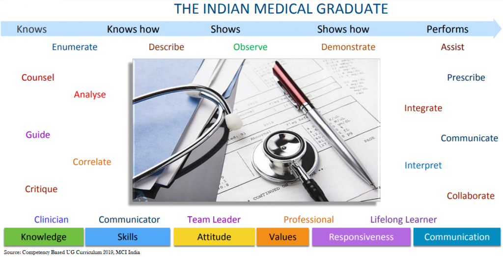 (Figure)MBBS course: A New Era Paradigm Shift in the MBBS Education Ecosystem in India – Competency Based Curriculum & Assessment at the UG level introduced from the Academic Session of 2019 [Developed by MCI Board of Governors & Expert Councils, scrutinized by the Reconciliation Board and Academic Cell] [received Copyright from the Register of Copyrights, Copyright Office, Government ofIndia with Registration Number L-63913/2016]