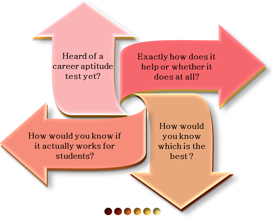 (Figure) Various Doubts: How to choose a career aptitude test?