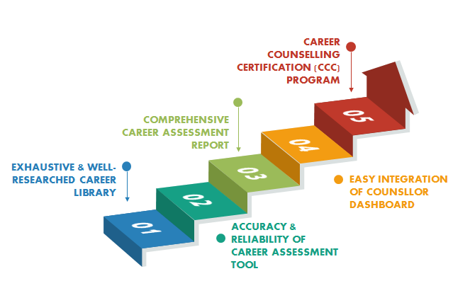 How to Start a Career Counselling Business: A Step-by-Step Guide 6