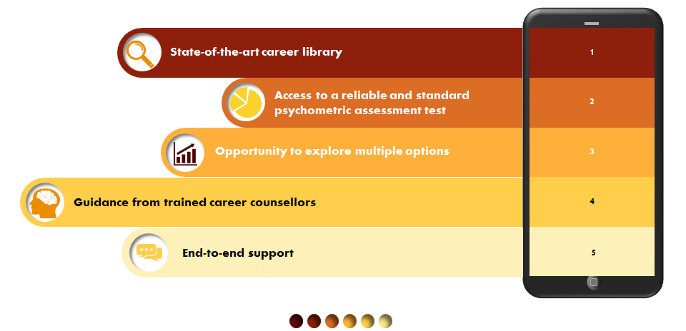 Key features of Career Guidance and Counselling programs