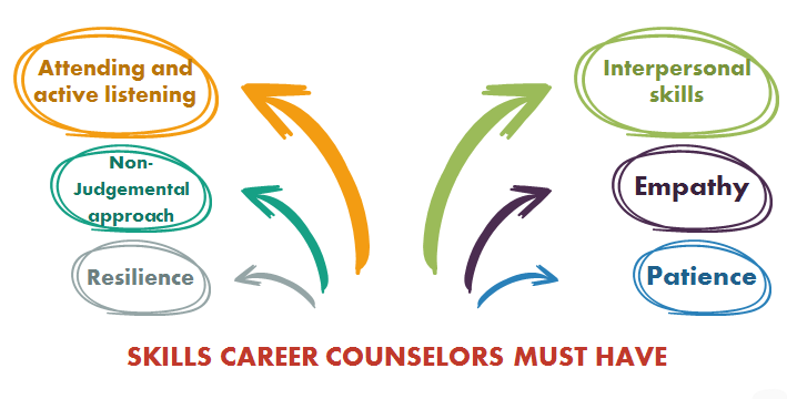 Skills needed for career counselling
