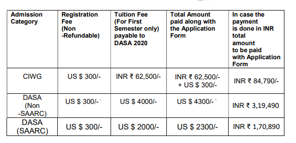 DASA 2021: Eligibility Criteria, Application process, Fee Structure, Latest Changes and Updates 1
