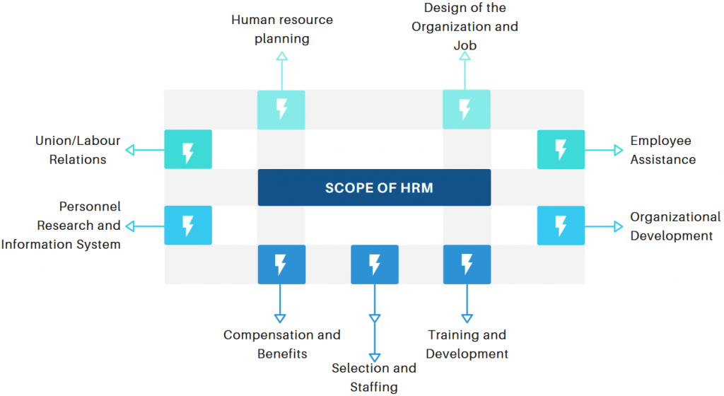 Scope of human resource management