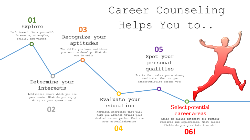 Career Counselling In 2021 – Chennai, Hyderabad 1