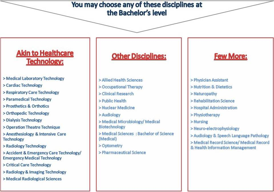 medical-courses