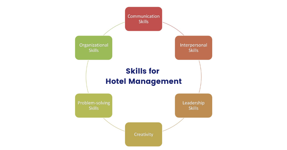what is hotel management skills